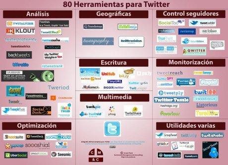 80 herramientas para twitter